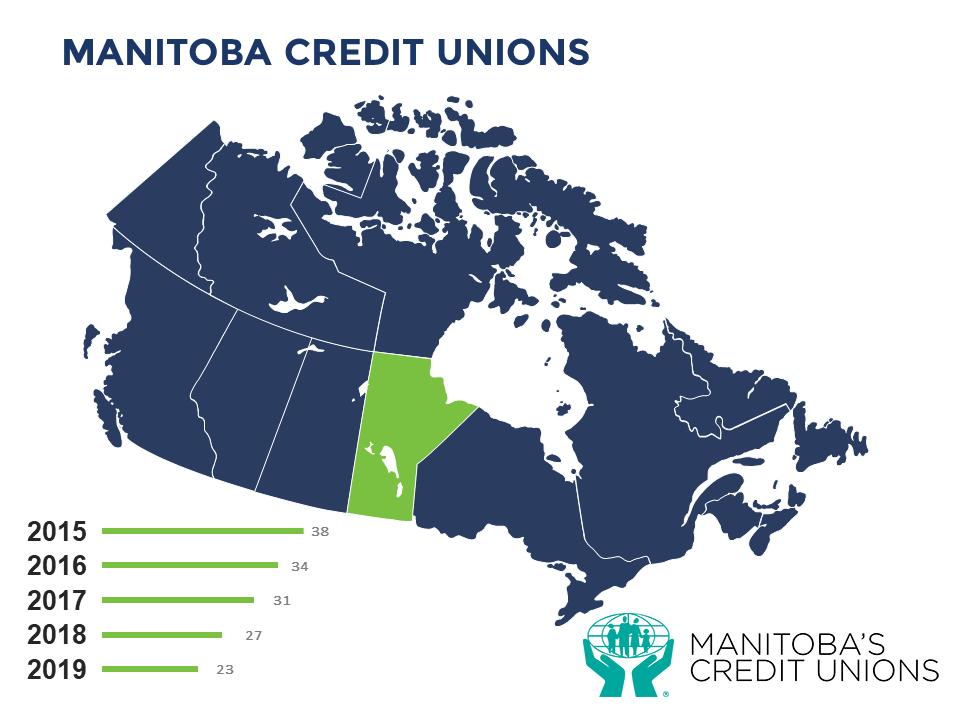 Manitoba Credit Unions